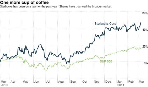 chart_ws_stock_starbuckscorp.top.png