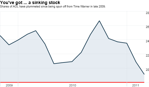 chart_ws_stock_aolinc.top.png