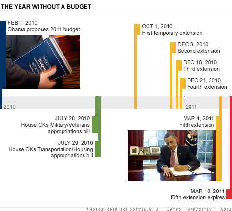 Congress has passed five continuing resolutions this fiscal year.