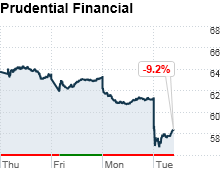 chart_ws_stock_prudentialfinancialinc.03.png