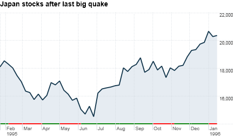 Japan, Nikkei, earthquake, tsunami