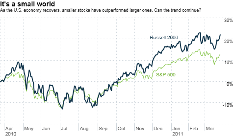 stocks, investing, small caps, S&P 500, Russell 2000
