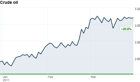 chart_ws_commodity_energy_heatingoil.top.png