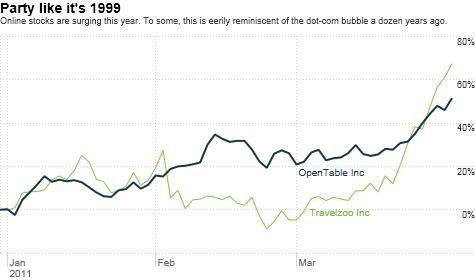stocks, bubble, tech, online, internet, facebook, netflix