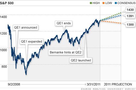 chart_sp500_QE2_2.top.jpg
