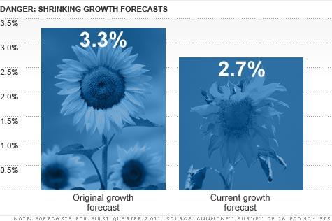 chart_growth_flowers3.top.jpg