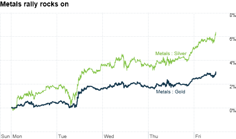 chart_ws_commodity_metals_gold.top.png
