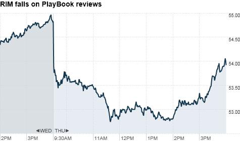 rim stock chart