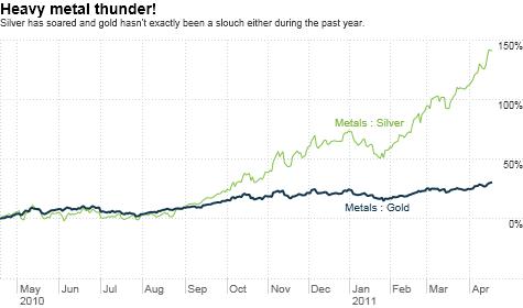 silver, gold, economy, S&P, debt, deficit