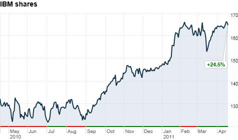IBM shares continue to rise.