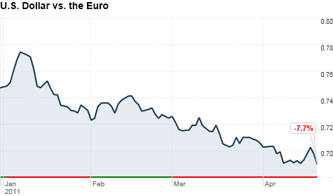 Dollar hits 15 month low against euro apr 20 2011