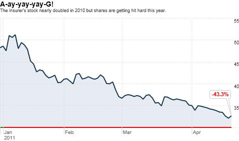 AIG, insurer, stock, investing, Treasury