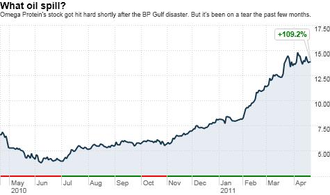 BP, oil spill, Gulf