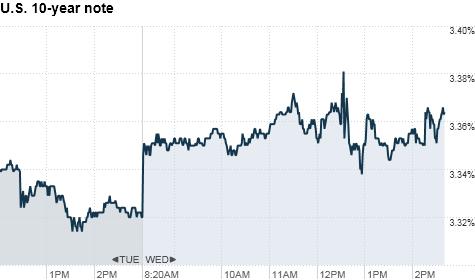 Bonds, Treasuries, yields