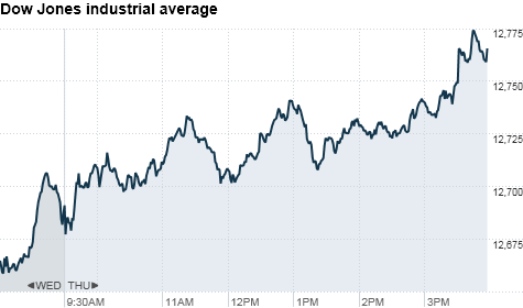 chart_ws_index_dow.top.png