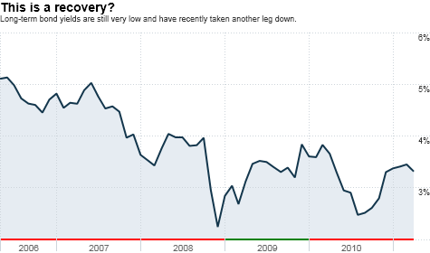 bonds, bernanke, economy, gdp, inflation