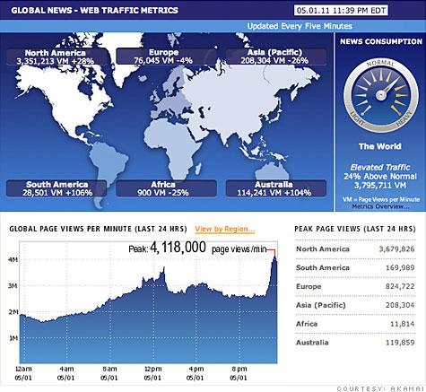 Internet traffic skyrocketed as the news of Osama bin Laden's death unfolded.