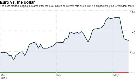 dollar, euro, currencies