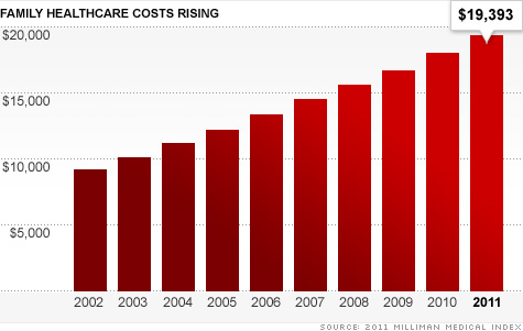 Health Care Costs For American Families Jump Again May 11 2011