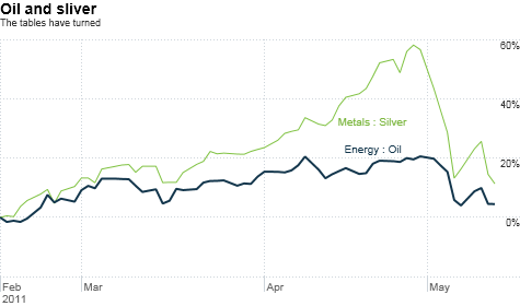 oil, silver, gold, commodities