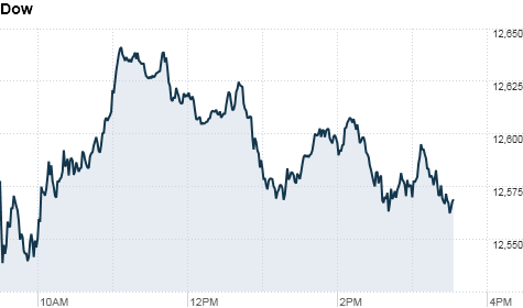 3chart_ws_index_dow.top.png