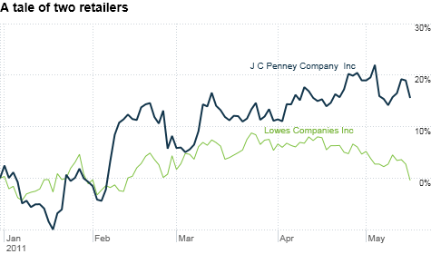 retail, stocks, Lowe's, J.C. Penney