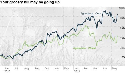 corn prices wheat prices rising
