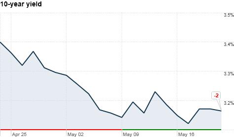 Treasuries play the waiting game