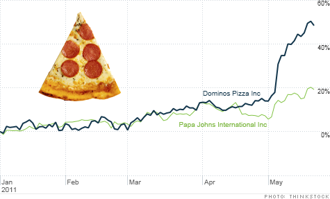 Pizza Stocks Dominos Papa Johns And Yum Are Hot The Buzz May