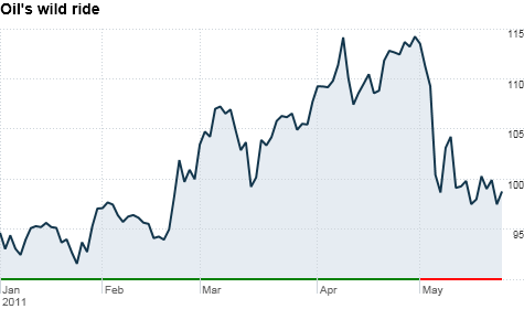 oil, investing, economy