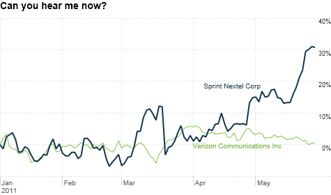 Sprint Stock Surging Google Alliance The Reason The Buzz May
