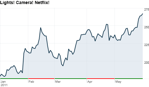 Netflix stock hits an all-time high even though the broader market pulled back in May.
