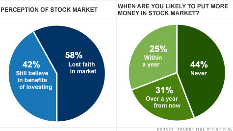 According to a survey of more than 1,000 Americans by Prudential Financial, many have grown increasingly distrustful of the stock market.