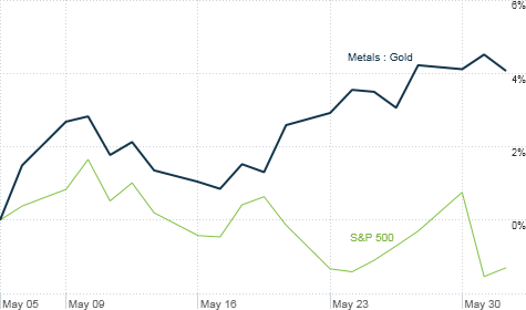 Gold has started to inch higher in the past month as investors in stocks get nervous about the economy.