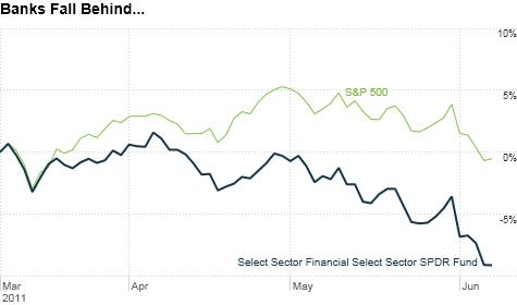 Financial Select SPDR ETF