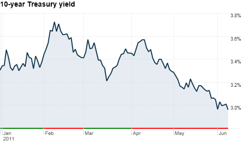 Treasury prices and yields