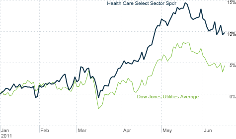 chart_ws_stock_healthcareselectsectorspdr.top.png