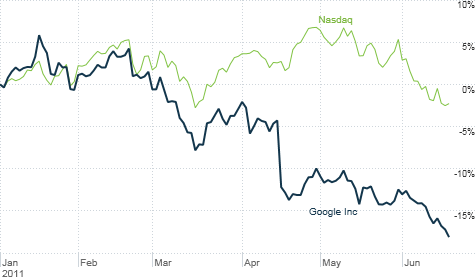 The entire tech sector has taken a hit lately. But Google's stock has lagged the Nasdaq for most of the year