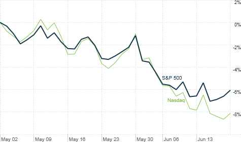 Stocks have pulled back since the beginning of May. Is it the start of a correction?