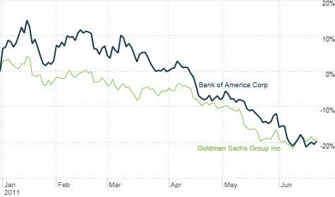 Big banks like Goldman Sachs and Bank of America have dropped sharply this year.