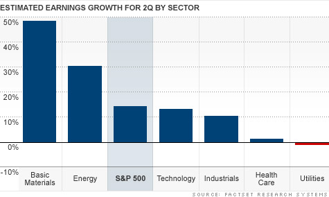 The commodities boom is helping to lift profits for materials and energy firms -- as well as the overall market.