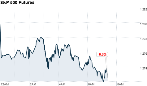chart_ws_index_sp500futures4.top.png