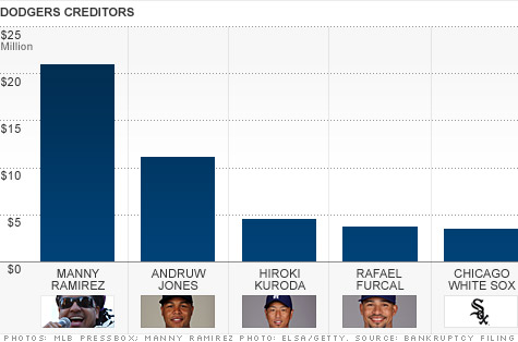 chart-dodgers.top.jpg