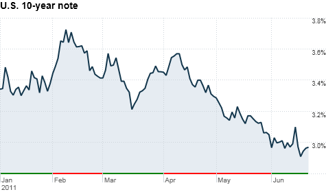 Treasury yields have declined sharply this year as investors have flocked into the safety of government-backed debt.