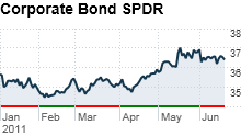 chart_ws_stock_spdrbarclayscapitallongtermcreditbondetf.03.png