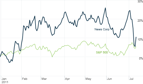 News Corp.'s stock has taken a big hit in the wake of the voicemail hacking scandal and is lagging behind other media stocks. But it's still outperforming the broader market.