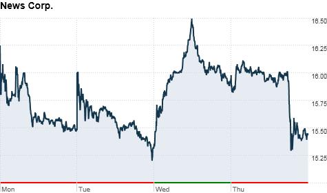 News Corp. stock