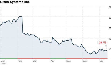 Shares of Cisco have fallen sharply this year.