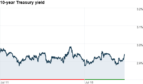 chart_ws_bond_10yearyield_2011720105933.top.png