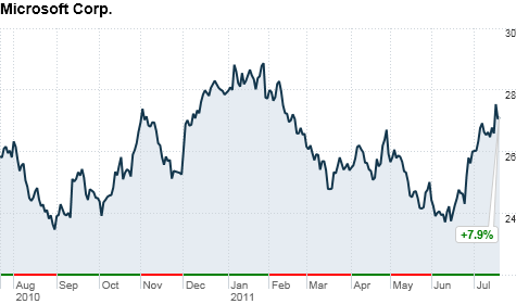 chart_ws_stock_microsoftcorp_201172115592.top.png